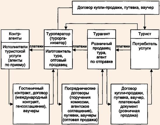 Схема турагентства