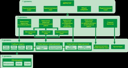 Схема-управления