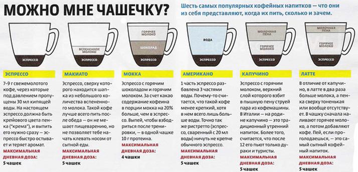 Схема кофейных напитков