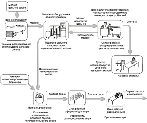 Схема производства сыра