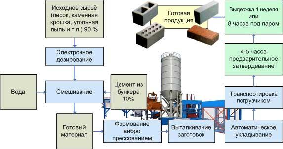 Схема: Производство кирпича