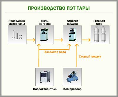 изготовление бутылок