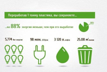 Бизнес по сбору пластика