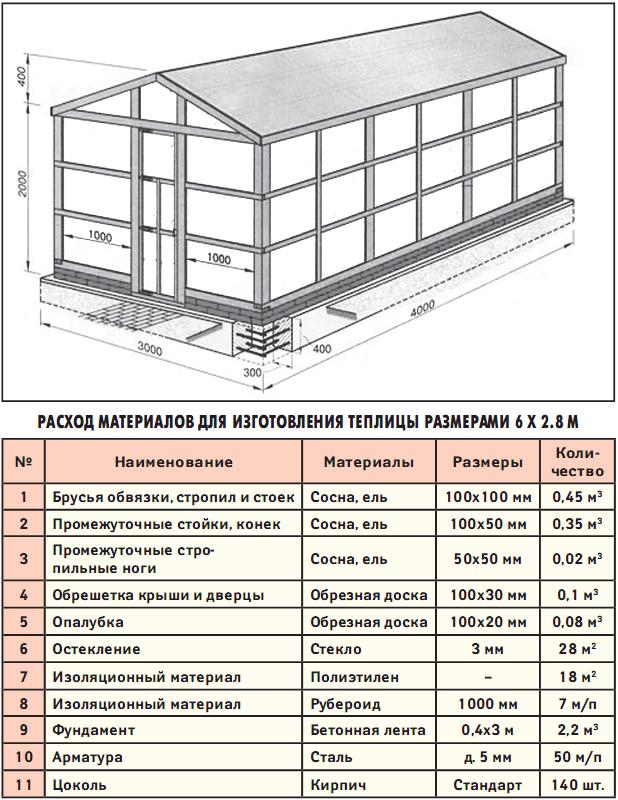 Схема: производство теплицы