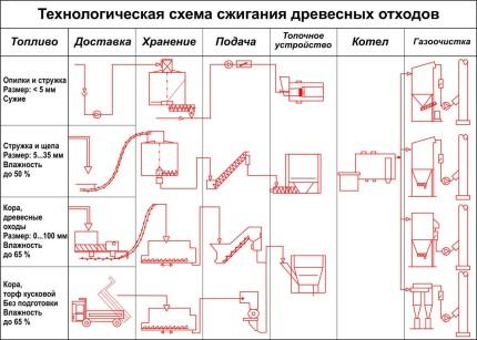 схема сжигания отходов