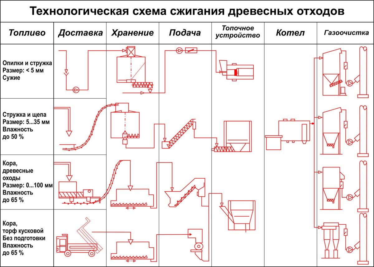 план схема бизнеса