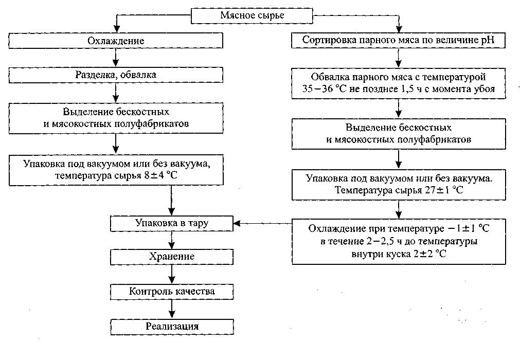 Схема: переработка мяса