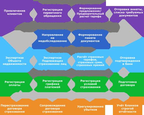 Схема: этапы страхования