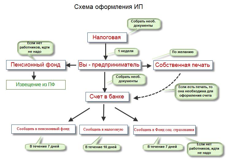 Схема: регистрация ИП