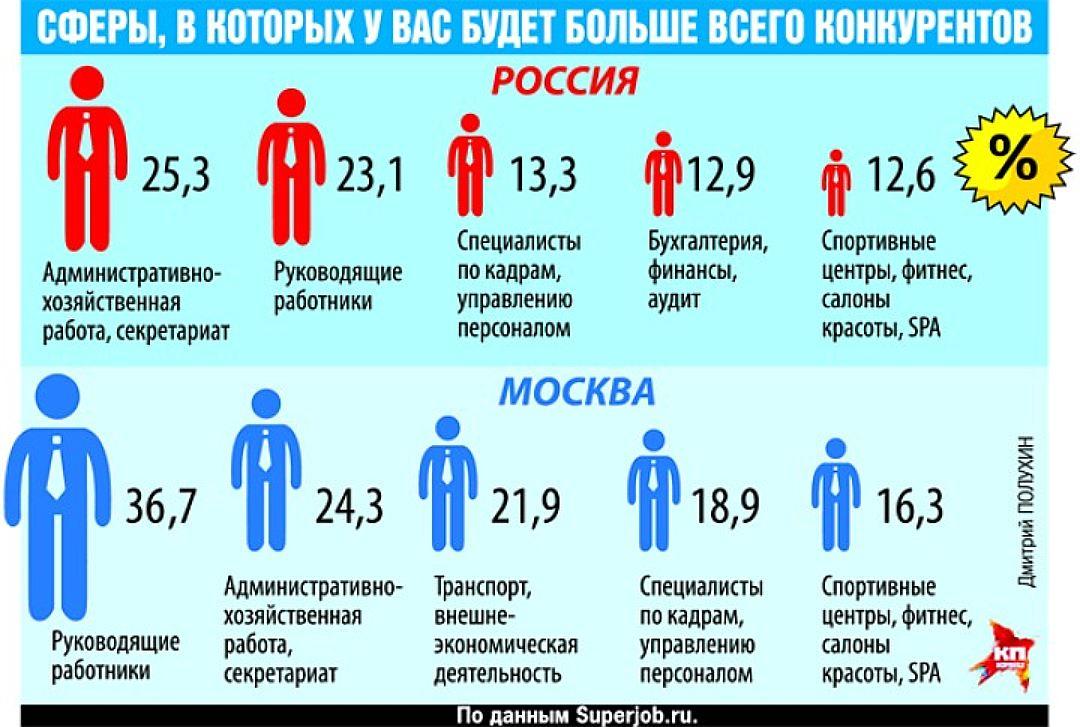 Кем можно устроиться работать в москве