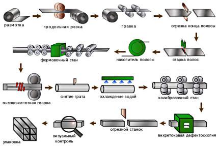 Производство полипропиленовых труб в России