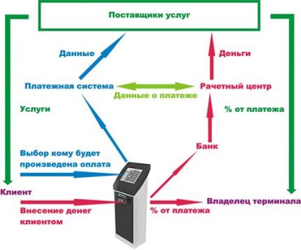 принцип работы платежного терминала
