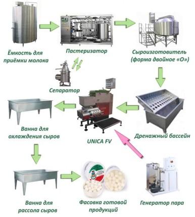Схема: оборудование для производства сыра