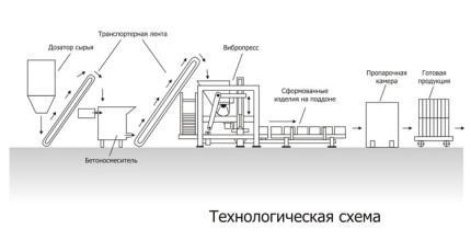 Технология производства плитки