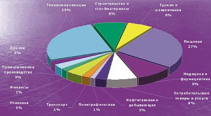 фонды венчурных инвестиций
